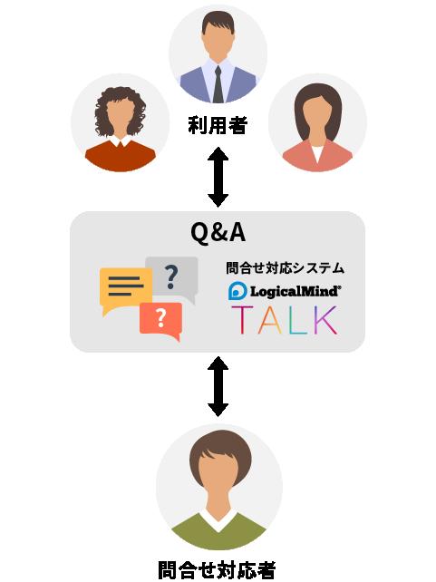 利用者に対する問合せ業務は、問合せ対応システム LogicalMind TALKのQ&Aが行い、問合せ対応者の負担を軽減